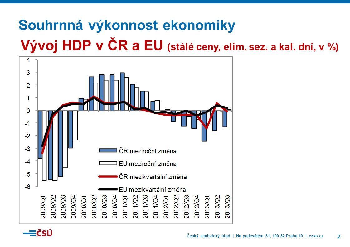 Český statistický úřad | Na padesátém 81, 100 82 Praha 10 | czso.cz 2 Souhrnná výkonnost ekonomiky Vývoj HDP v ČR a EU (stálé ceny, elim.