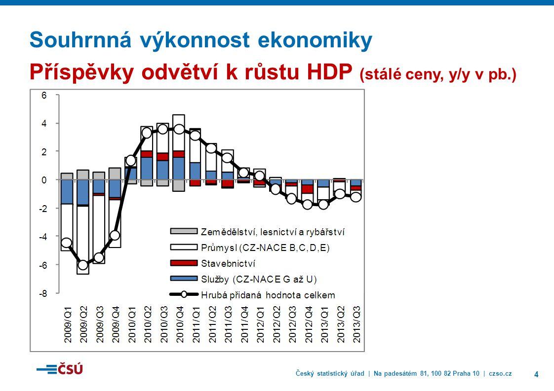 Český statistický úřad | Na padesátém 81, 100 82 Praha 10 | czso.cz 4 Souhrnná výkonnost ekonomiky Příspěvky odvětví k růstu HDP (stálé ceny, y/y v pb.)