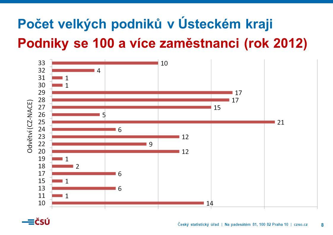 Český statistický úřad | Na padesátém 81, 100 82 Praha 10 | czso.cz 8 Počet velkých podniků v Ústeckém kraji Podniky se 100 a více zaměstnanci (rok 2012)