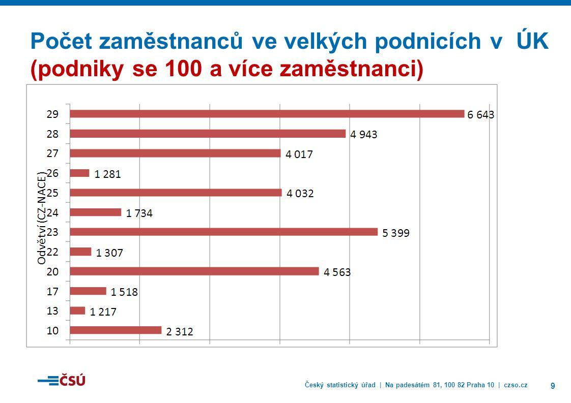 Český statistický úřad | Na padesátém 81, 100 82 Praha 10 | czso.cz 9 Počet zaměstnanců ve velkých podnicích v ÚK (podniky se 100 a více zaměstnanci)