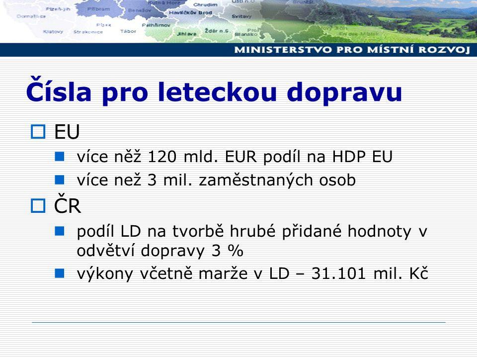 Rozvoj LD v EU:  Nařízení ES č.