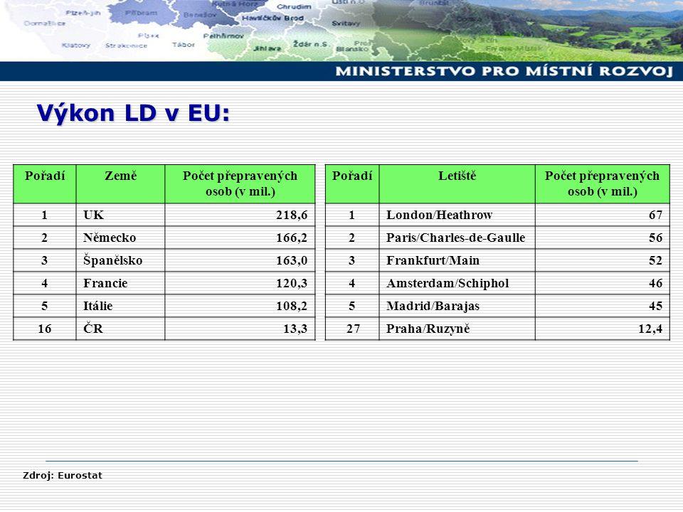 Výkon LD v EU: PořadíZeměPočet přepravených osob (v mil.) 1UK218,6 2Německo166,2 3Španělsko163,0 4Francie120,3 5Itálie108,2 16ČR13,3 PořadíLetištěPočet přepravených osob (v mil.) 1London/Heathrow67 2Paris/Charles-de-Gaulle56 3Frankfurt/Main52 4Amsterdam/Schiphol46 5Madrid/Barajas45 27Praha/Ruzyně12,4 Zdroj: Eurostat