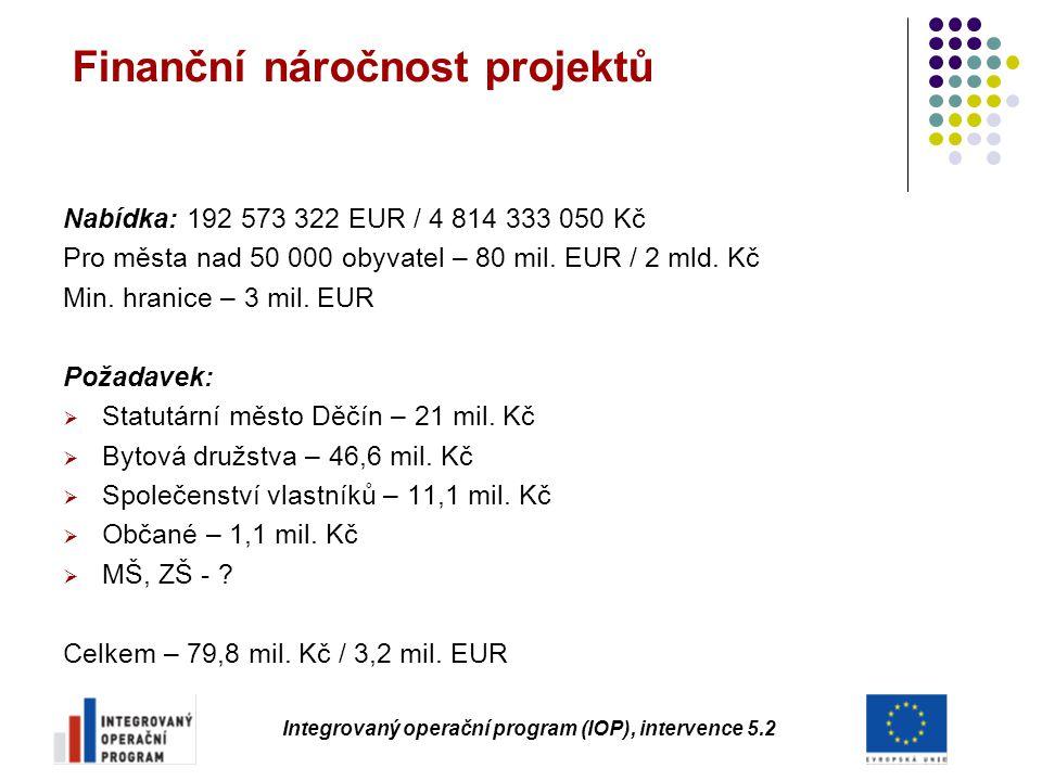 Finanční náročnost projektů Nabídka: 192 573 322 EUR / 4 814 333 050 Kč Pro města nad 50 000 obyvatel – 80 mil. EUR / 2 mld. Kč Min. hranice – 3 mil.