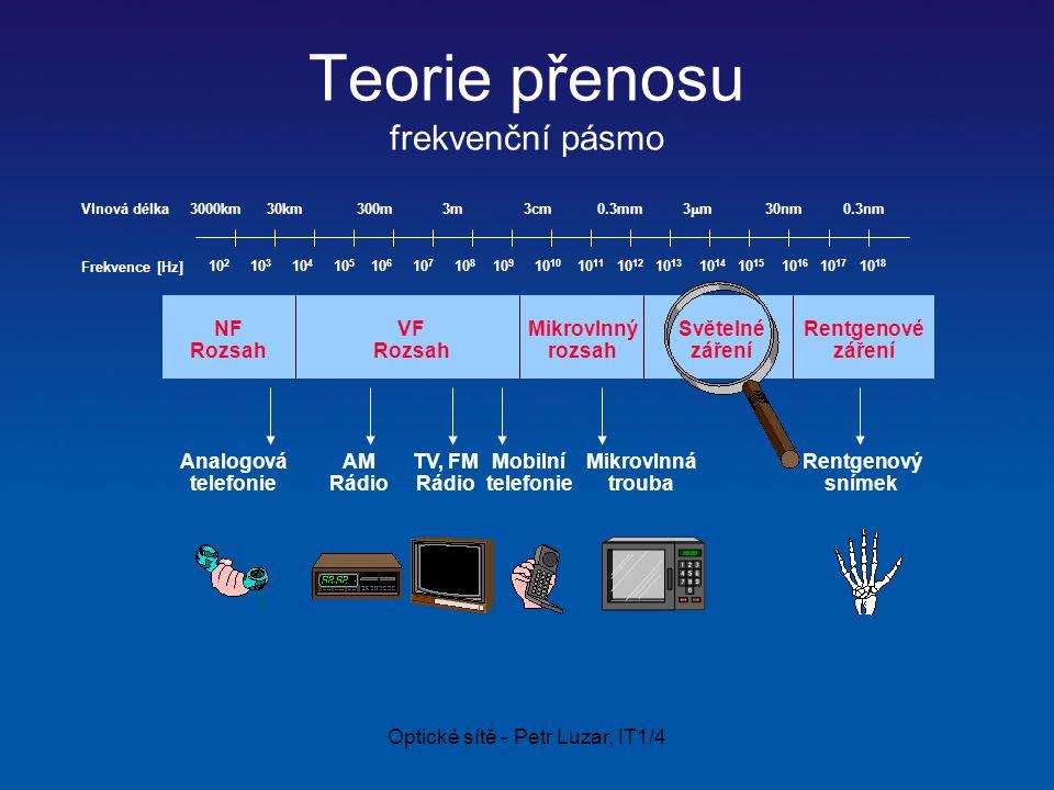 Optické sítě - Petr Luzar, IT1/4 Teorie přenosu