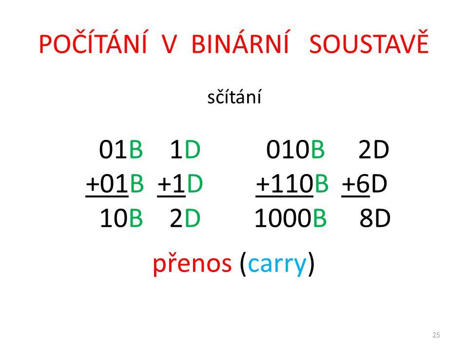 25 POČÍTÁNÍ V BINÁRNÍ SOUSTAVĚ sčítání 01B 1D 010B 2D +01B +1D +110B +6D 10B 2D 1000B 8D přenos (carry)