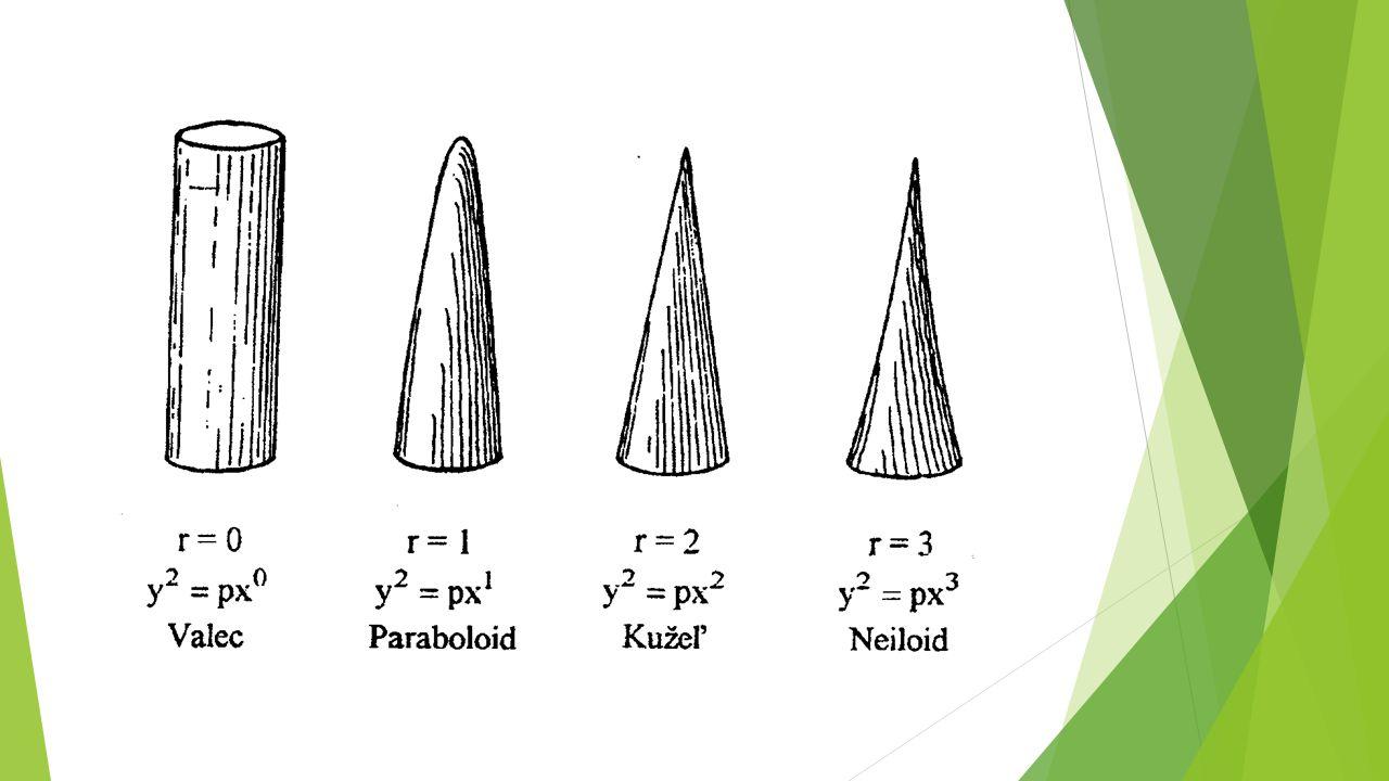 Zadání Stanovte vhodný analytický tvar morfologické křivky kmene včetně výpočtu parametrů, dále stanovte postupnou a celkovou sbíhavost kmene.
