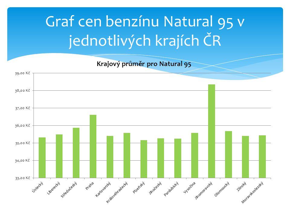 Graf cen benzínu Natural 95 v jednotlivých krajích ČR