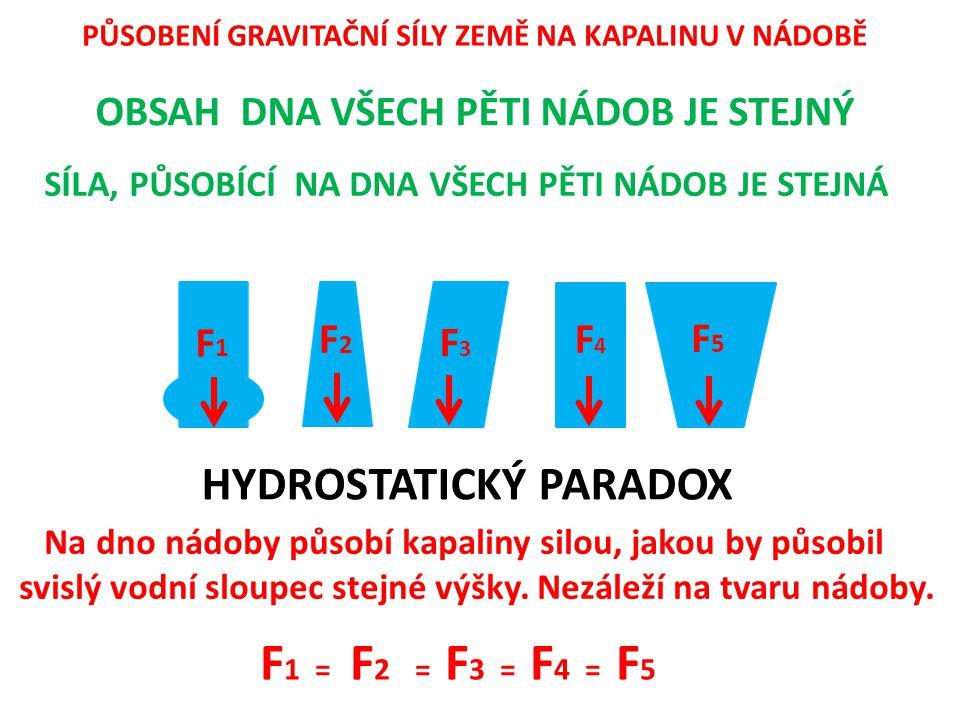 PŮSOBENÍ GRAVITAČNÍ SÍLY ZEMĚ NA KAPALINU V NÁDOBĚ HYDROSTATICKÝ PARADOX F1F1 F2F2 F3F3 F4F4 F5F5 F 1 = F 2 = F 3 = F 4 = F 5 OBSAH DNA VŠECH PĚTI NÁDOB JE STEJNÝ SÍLA, PŮSOBÍCÍ NA DNA VŠECH PĚTI NÁDOB JE STEJNÁ Na dno nádoby působí kapaliny silou, jakou by působil svislý vodní sloupec stejné výšky.