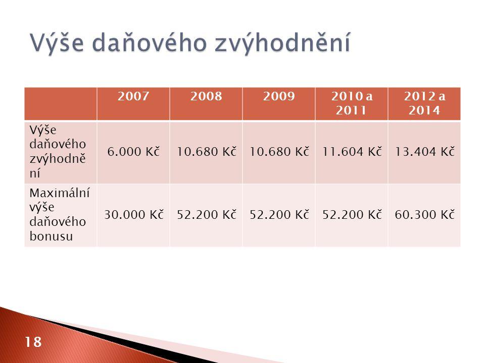 18 2007200820092010 a 2011 2012 a 2014 Výše daňového zvýhodně ní 6.000 Kč10.680 Kč 11.604 Kč13.404 Kč Maximální výše daňového bonusu 30.000 Kč52.200 K