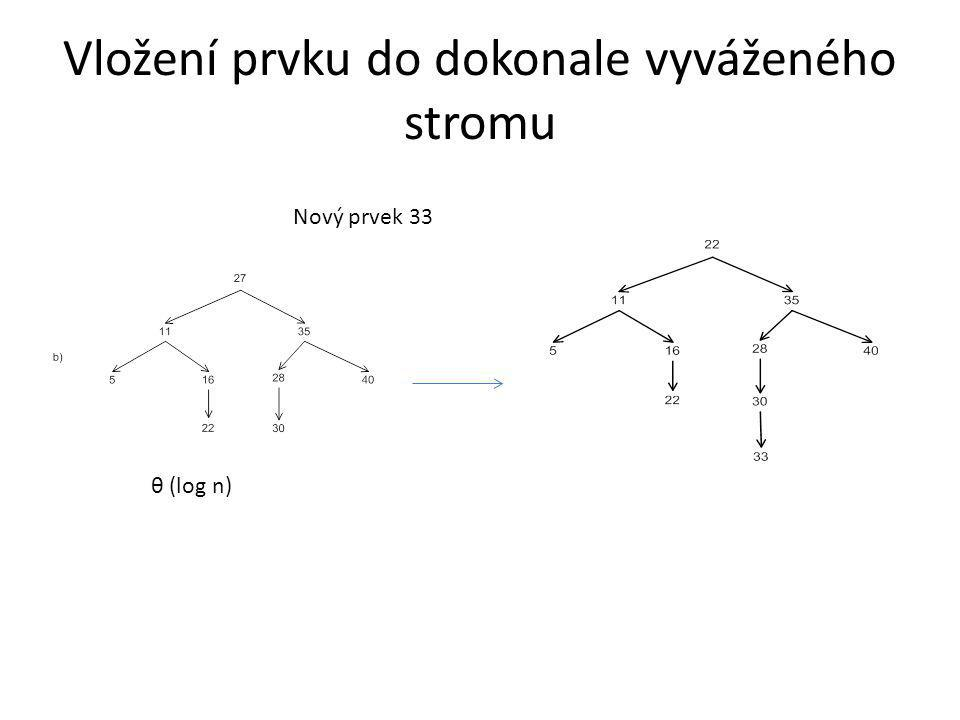 Vložení prvku do dokonale vyváženého stromu Nový prvek 33 θ (log n)