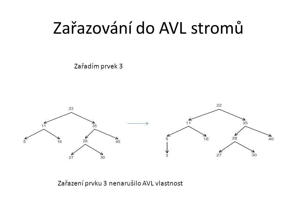 Zařazování do AVL stromů Zařadím prvek 3 Zařazení prvku 3 nenarušilo AVL vlastnost