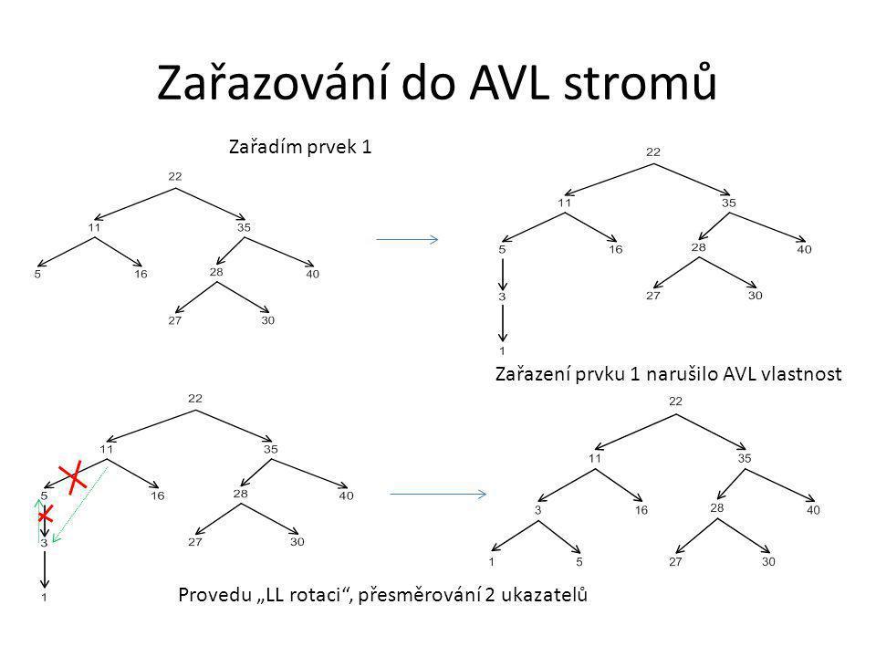"""Zařazování do AVL stromů Zařadím prvek 1 Zařazení prvku 1 narušilo AVL vlastnost Provedu """"LL rotaci"""", přesměrování 2 ukazatelů"""