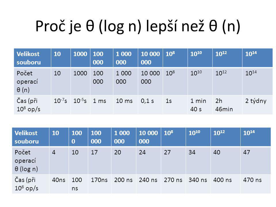Proč je θ (log n) lepší než θ (n) Velikost souboru 101000100 000 1 000 000 10 000 000 10 810 10 12 10 14 Počet operací θ (n) 101000100 000 1 000 000 1