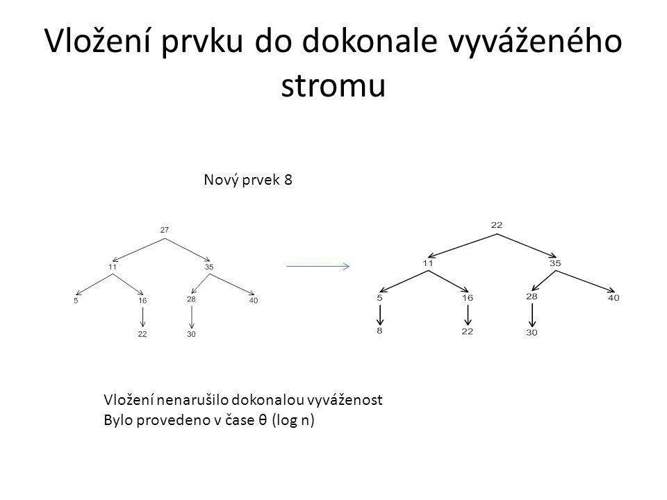 Vložení prvku do dokonale vyváženého stromu Nový prvek 8 Vložení nenarušilo dokonalou vyváženost Bylo provedeno v čase θ (log n)