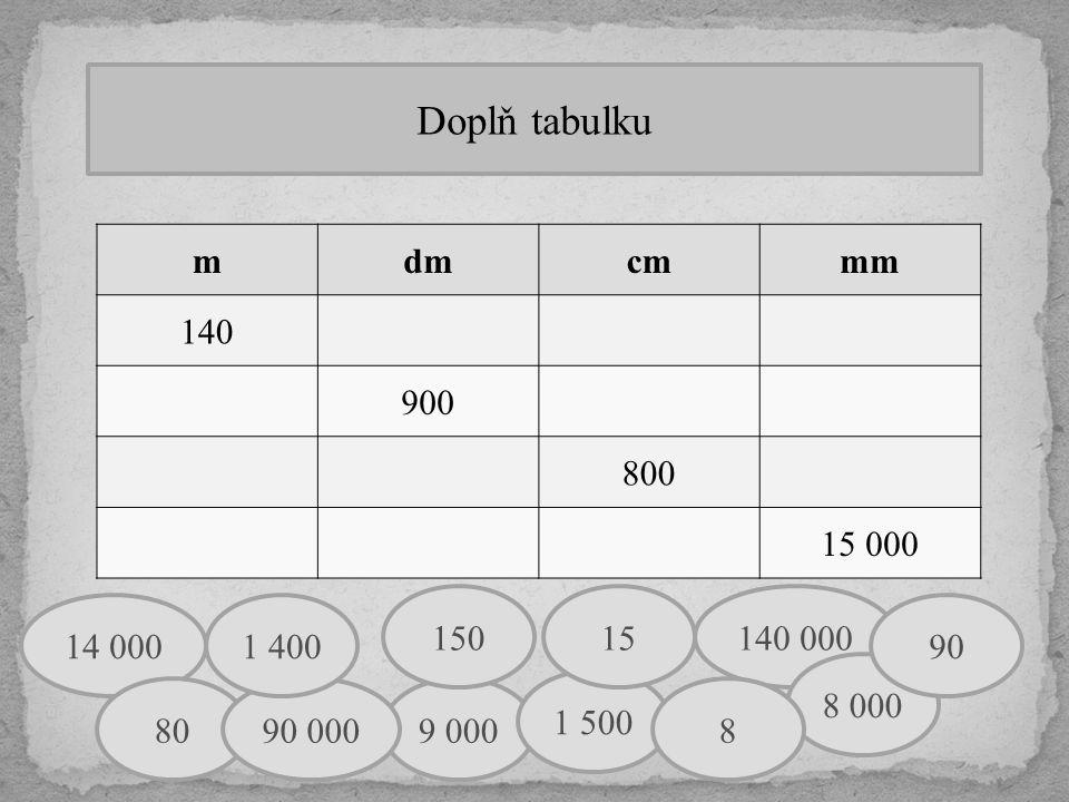 Doplň tabulku mdmcmmm 140 900 800 15 000 14 000 140 000 8 000 90 9 000 150 1 500 15 88090 000 1 400