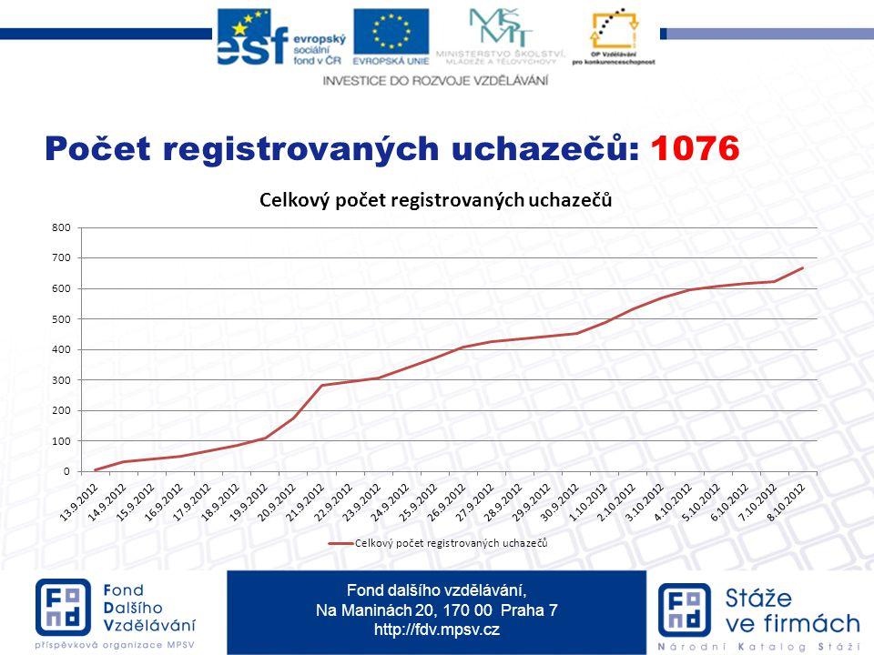 Fond dalšího vzdělávání, Na Maninách 20, 170 00 Praha 7 http://fdv.mpsv.cz Počet registrovaných uchazečů: 1076