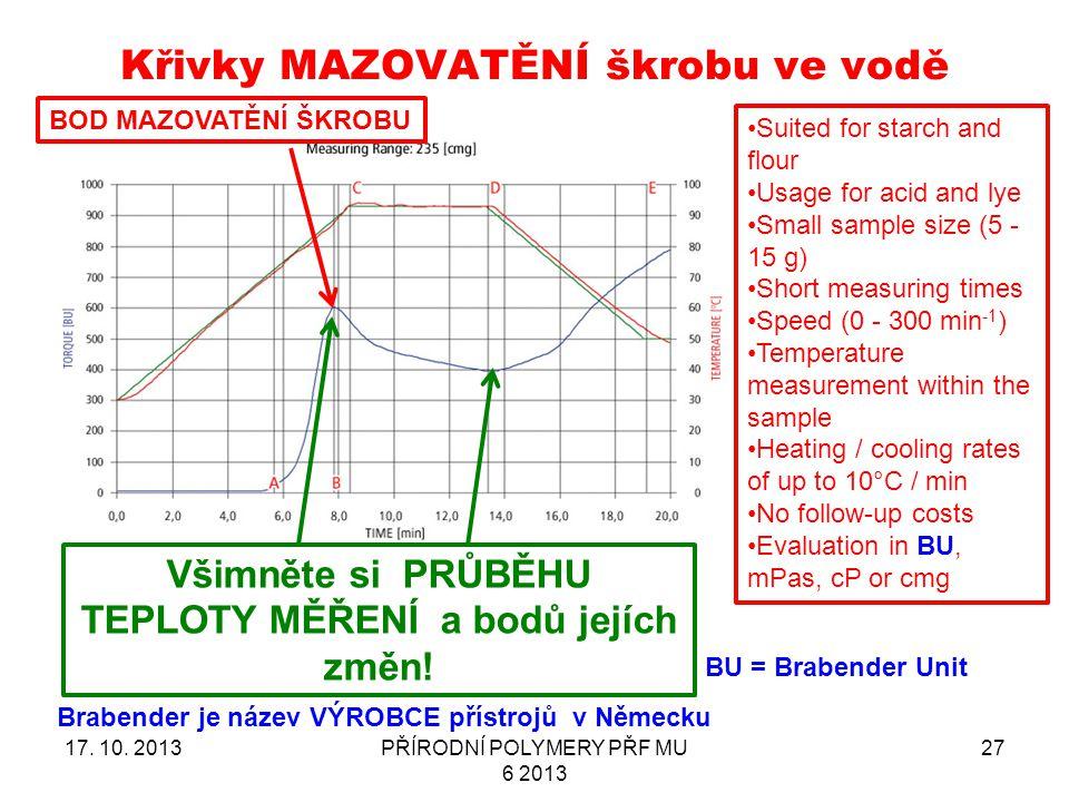 Křivky MAZOVATĚNÍ škrobu ve vodě 17.10.