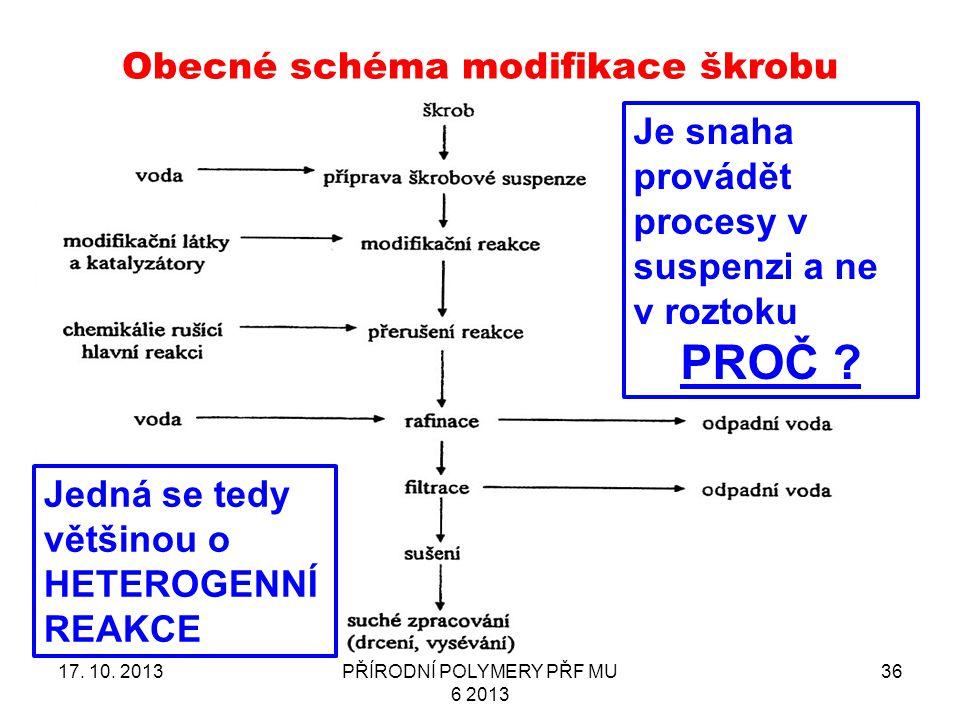 Obecné schéma modifikace škrobu 17.10.