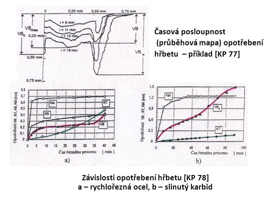 Časová posloupnost (průběhová mapa) opotřebení hřbetu – příklad [KP 77] Závislosti opotřebení hřbetu [KP 78] a – rychlořezná ocel, b – slinutý karbid