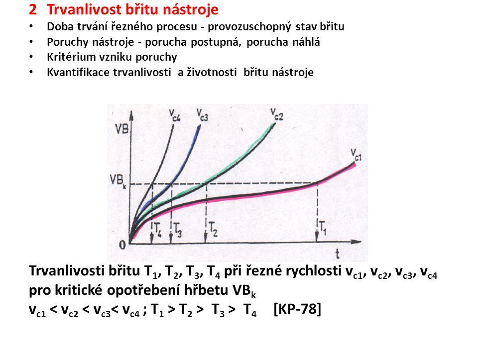 2Trvanlivost břitu nástroje Doba trvání řezného procesu - provozuschopný stav břitu Poruchy nástroje - porucha postupná, porucha náhlá Kritérium vzniku poruchy Kvantifikace trvanlivosti a životnosti břitu nástroje Trvanlivosti břitu T 1, T 2, T 3, T 4 při řezné rychlosti v c1, v c2, v c3, v c4 pro kritické opotřebení hřbetu VB k v c1 T 2 > T 3 > T 4 [KP-78]