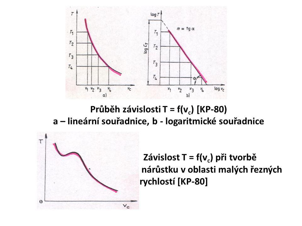 Průběh závislosti T = f(v c ) [KP-80) a – lineární souřadnice, b - logaritmické souřadnice Závislost T = f(v c ) při tvorbě nárůstku v oblasti malých řezných rychlostí [KP-80]