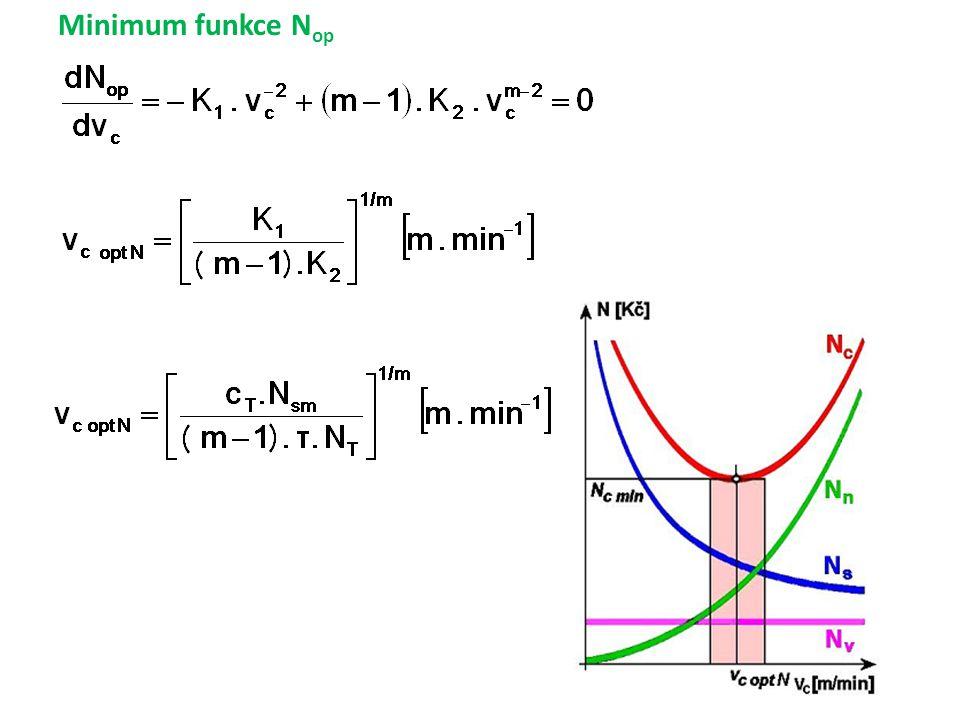 Minimum funkce N op