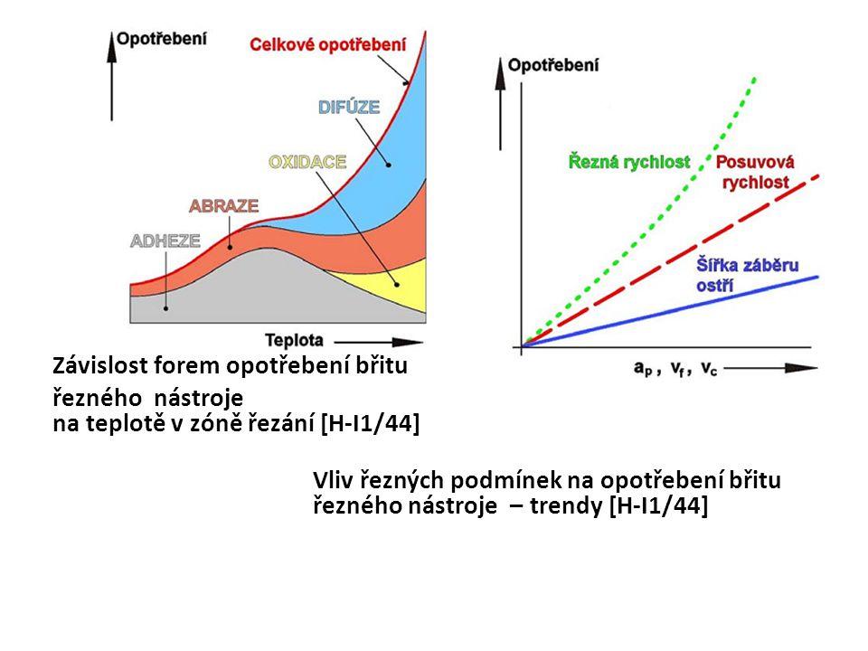 6.2 Kritérium maximální výrobnosti t A = t AS + t AV + t Ax /Q T [ min ] t A - operační čas jednotkové práce[ min ] t AS - jednotkový strojní čas[ min ] t AV - jednotkový vedlejší čas[ min ] t Ax - čas jednotkové nepravidelné obsluhy[ min ] Q T - počet kusů obrobených za jednu trvanlivost nástroje [ - ] Konkretizace pro podélné soustružení válcové plochy D,l,L - Taylorova závislost T.