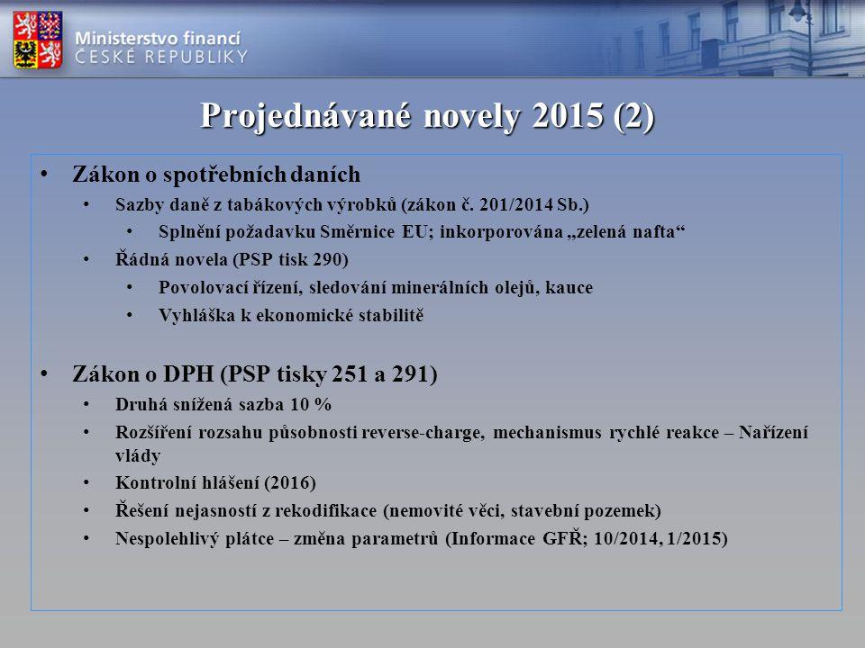 Projednávané novely 2015 (2) Zákon o spotřebních daních Sazby daně z tabákových výrobků (zákon č. 201/2014 Sb.) Splnění požadavku Směrnice EU; inkorpo