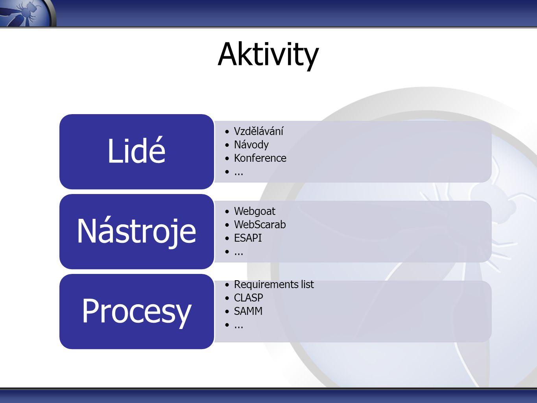 Aktivity Vzdělávání Návody Konference... Lidé Webgoat WebScarab ESAPI... Nástroje Requirements list CLASP SAMM... Procesy