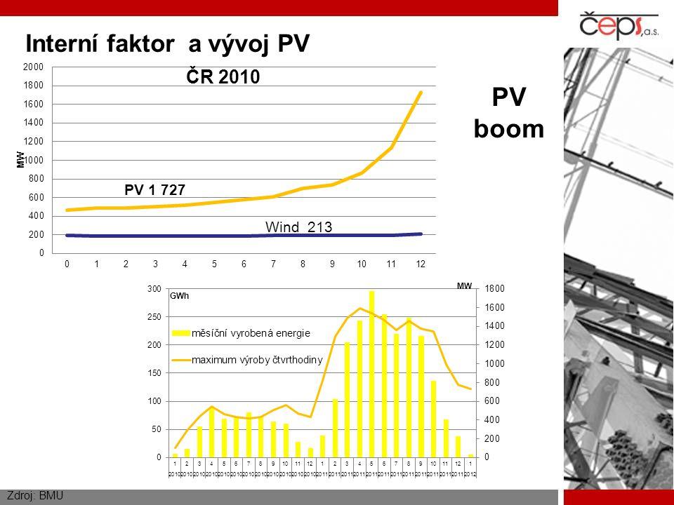 Zdroj: BMU PV boom Interní faktor a vývoj PV