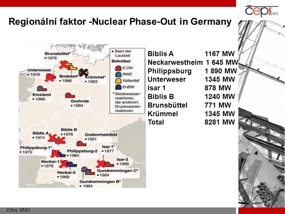 Regionální faktor -Nuclear Phase-Out in Germany Zdroj: BMU Biblis A 1167 MW Neckarwestheim 1 645 MW Philippsburg 1 890 MW Unterweser 1345 MW Isar 1 87