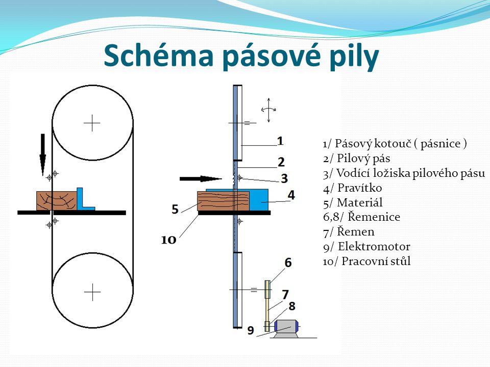 Technické údaje pásové pily 1/ Průměr pásnice ( mm ) 1000 2/ Počet otáček pásovnice min⁻¹725 3/ Pilový pás – délka (mm )6800 - šířka ( mm )60 4/ Maximální výška řezu ( mm )550 5/ Výkon elektromotoru ( kW ) 10