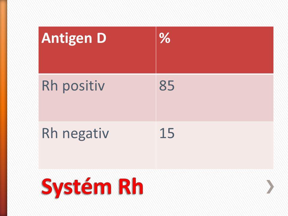 Antigen D% Rh positiv85 Rh negativ15