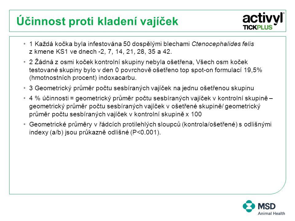 Účinnost proti kladení vajíček 1 Každá kočka byla infestována 50 dospělými blechami Ctenocephalides felis z kmene KS1 ve dnech -2, 7, 14, 21, 28, 35 a