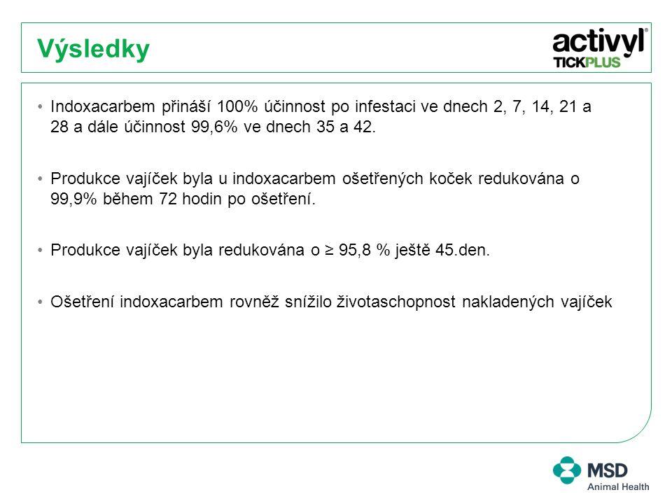 Výsledky Indoxacarbem přináší 100% účinnost po infestaci ve dnech 2, 7, 14, 21 a 28 a dále účinnost 99,6% ve dnech 35 a 42. Produkce vajíček byla u in
