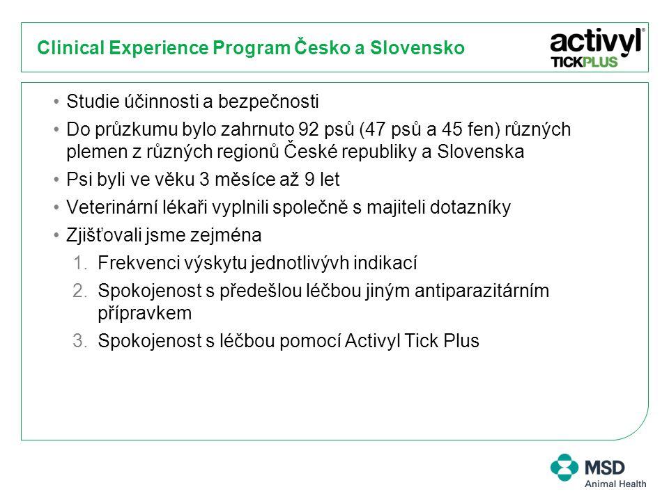 Clinical Experience Program Česko a Slovensko Studie účinnosti a bezpečnosti Do průzkumu bylo zahrnuto 92 psů (47 psů a 45 fen) různých plemen z různý