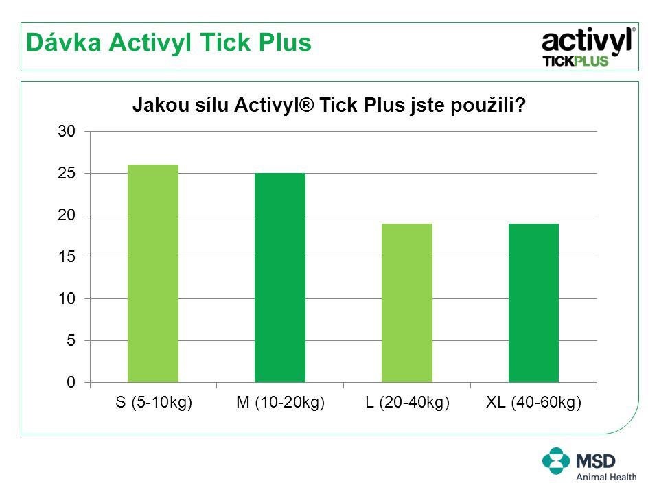 Dávka Activyl Tick Plus