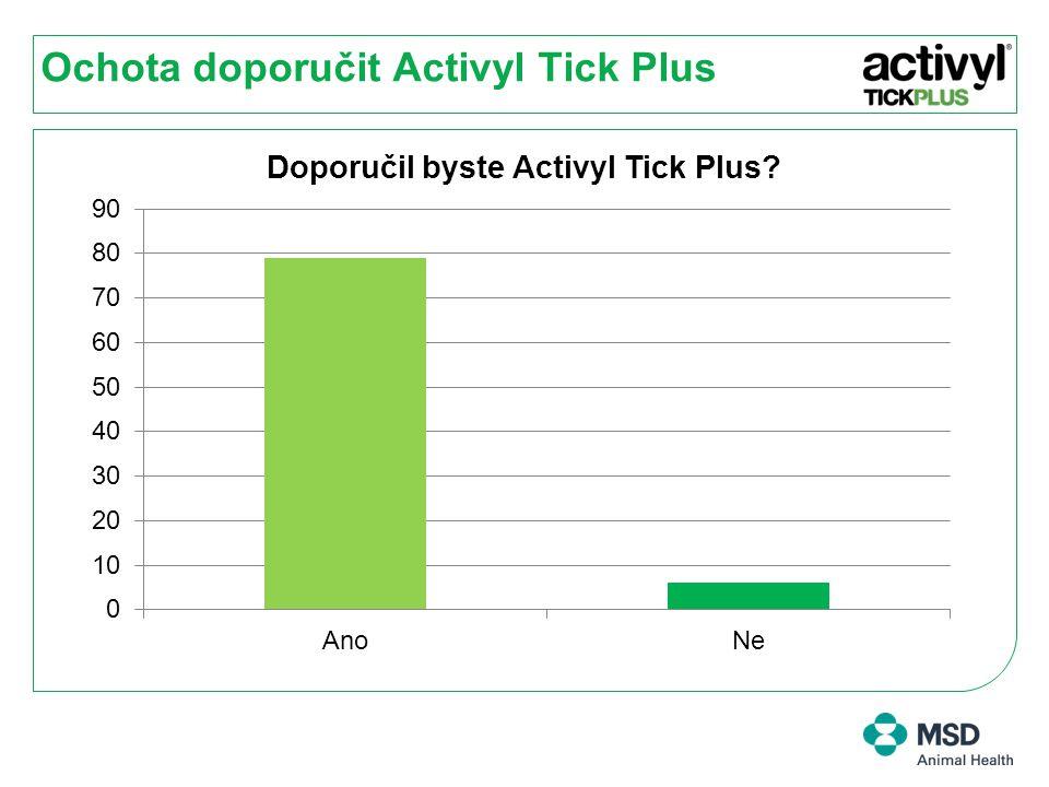 Ochota doporučit Activyl Tick Plus