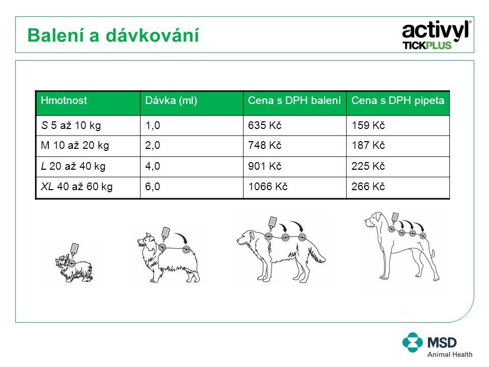 Balení a dávkování HmotnostDávka (ml)Cena s DPH baleníCena s DPH pipeta S 5 až 10 kg1,0635 Kč159 Kč M 10 až 20 kg2,0748 Kč187 Kč L 20 až 40 kg4,0901 K