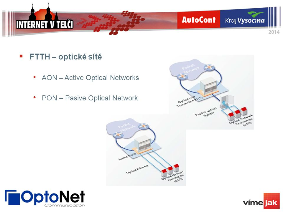  FTTH – optické sítě AON – Active Optical Networks PON – Pasive Optical Network