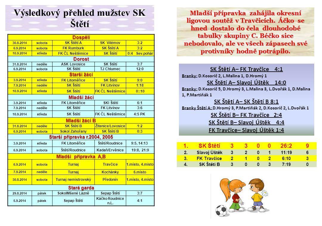 Mladší přípravka zahájila okresní ligovou soutěž v Travčicích. Áčko se hned dostalo do čela dlouhodobé tabulky skupiny C. Béčko sice nebodovalo, ale v