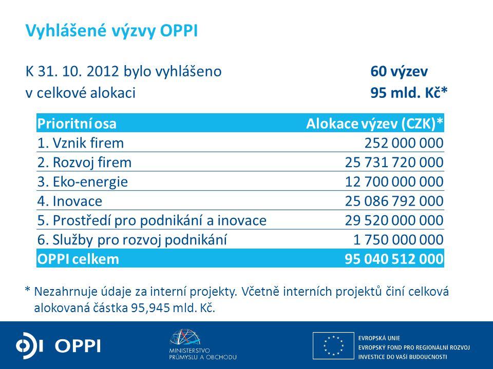 Ing. Martin Kocourek ministr průmyslu a obchodu ZPĚT NA VRCHOL – INSTITUCE, INOVACE A INFRASTRUKTURA K 31. 10. 2012 bylo vyhlášeno60 výzev v celkové a