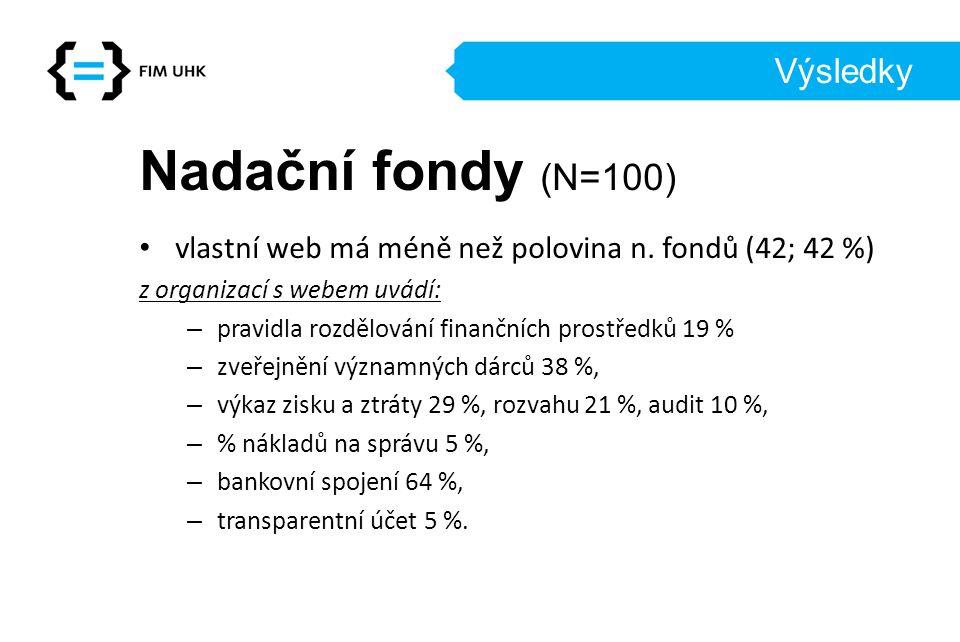 Výsledky Nadační fondy (N=100) vlastní web má méně než polovina n.