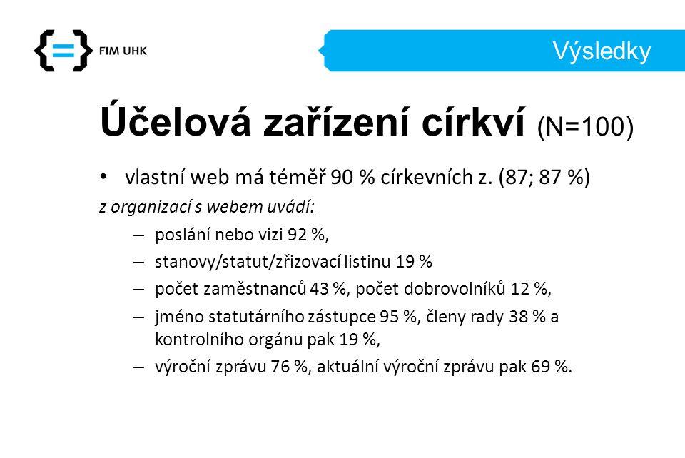 Výsledky Účelová zařízení církví (N=100) vlastní web má téměř 90 % církevních z.