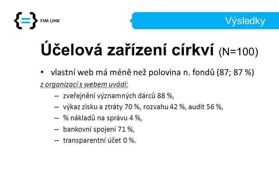 Výsledky Účelová zařízení církví (N=100) vlastní web má méně než polovina n.
