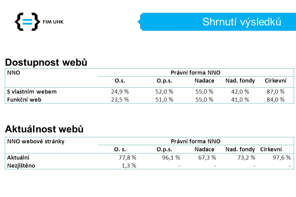Shrnutí výsledků Dostupnost webů NNOPrávní forma NNO O.s.O.p.s.NadaceNad.
