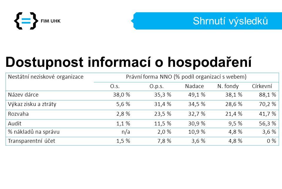 Shrnutí výsledků Dostupnost informací o hospodaření Nestátní neziskové organizacePrávní forma NNO (% podíl organizací s webem) O.s.O.p.s.NadaceN.