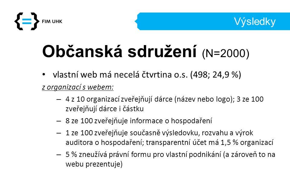 Výsledky Občanská sdružení (N=2000) vlastní web má necelá čtvrtina o.s.