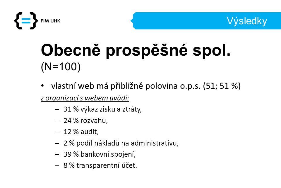 Výsledky Obecně prospěšné spol.(N=100) vlastní web má přibližně polovina o.p.s.