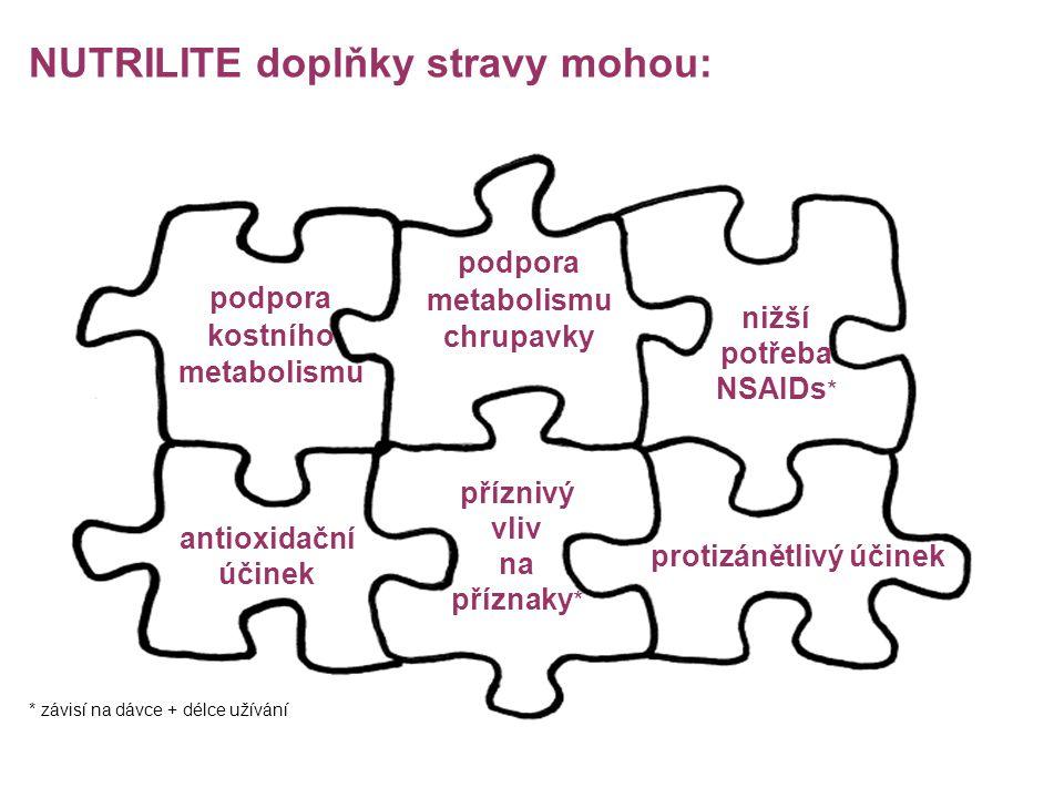NUTRILITE doplňky stravy mohou: nižší potřeba NSAIDs * podpora metabolismu chrupavky antioxidační účinek protizánětlivý účinek podpora kostního metabolismu příznivý vliv na příznaky * * závisí na dávce + délce užívání